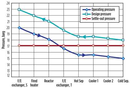 Determine compressor settling-out conditions for recycle gas loop design