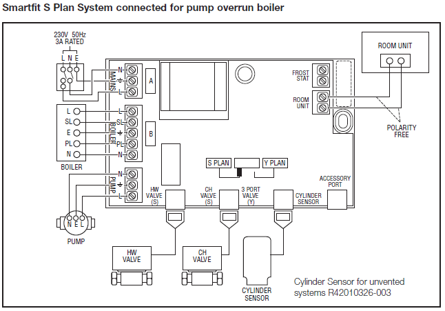 central heating wiring diagram gravity hot water tpi harness diagrams honeywell smartfit gas support
