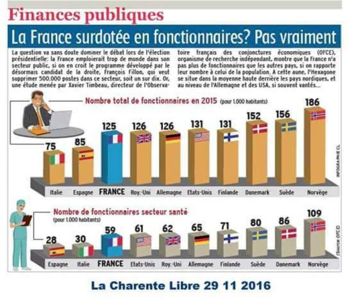 https://i0.wp.com/www.gastonballiot.fr/wp-content/uploads/2016/12/NbFonctionnaires.jpg?resize=718%2C631