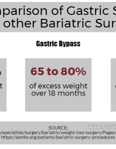 Gastric sleeve vs other types of weight loss surgery also comparison gastrectomy with bariatric procedures rh gastricsleeve