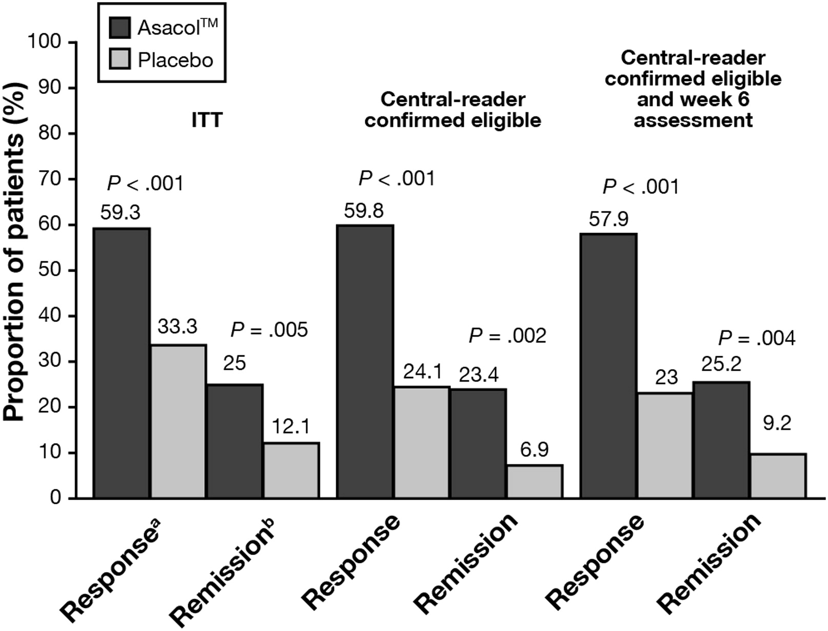 The Role of Centralized Reading of Endoscopy in a