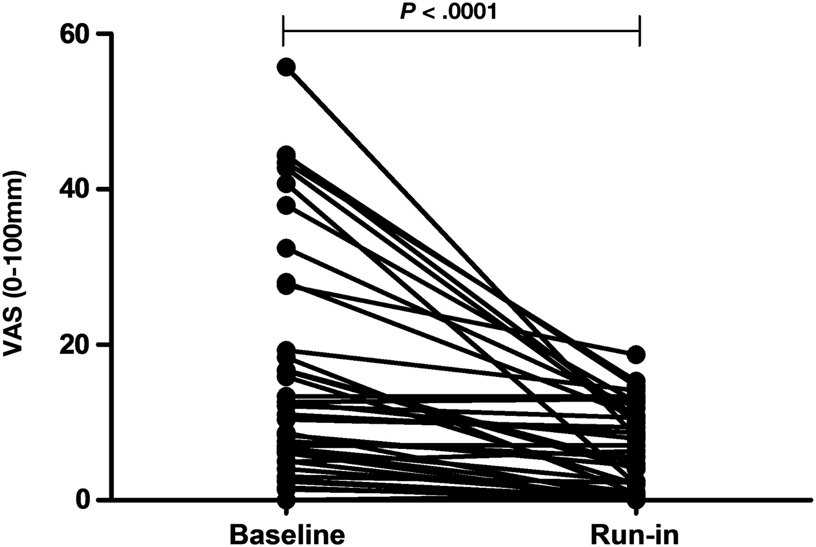 No Effects of Gluten in Patients With Self-Reported Non