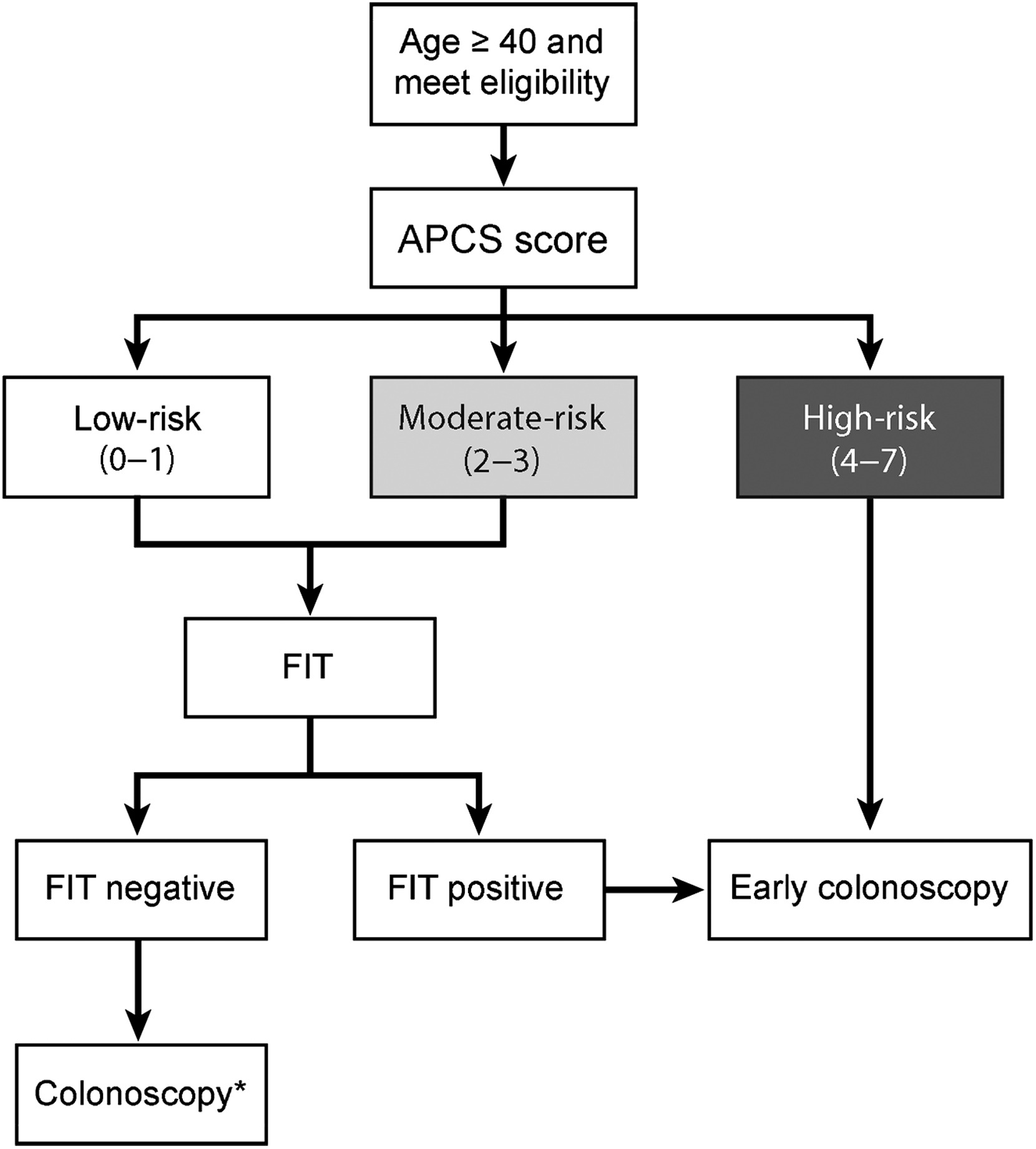 A Risk Scoring System Combined With A Fecal Immunochemical Test Is Effective In Screening High