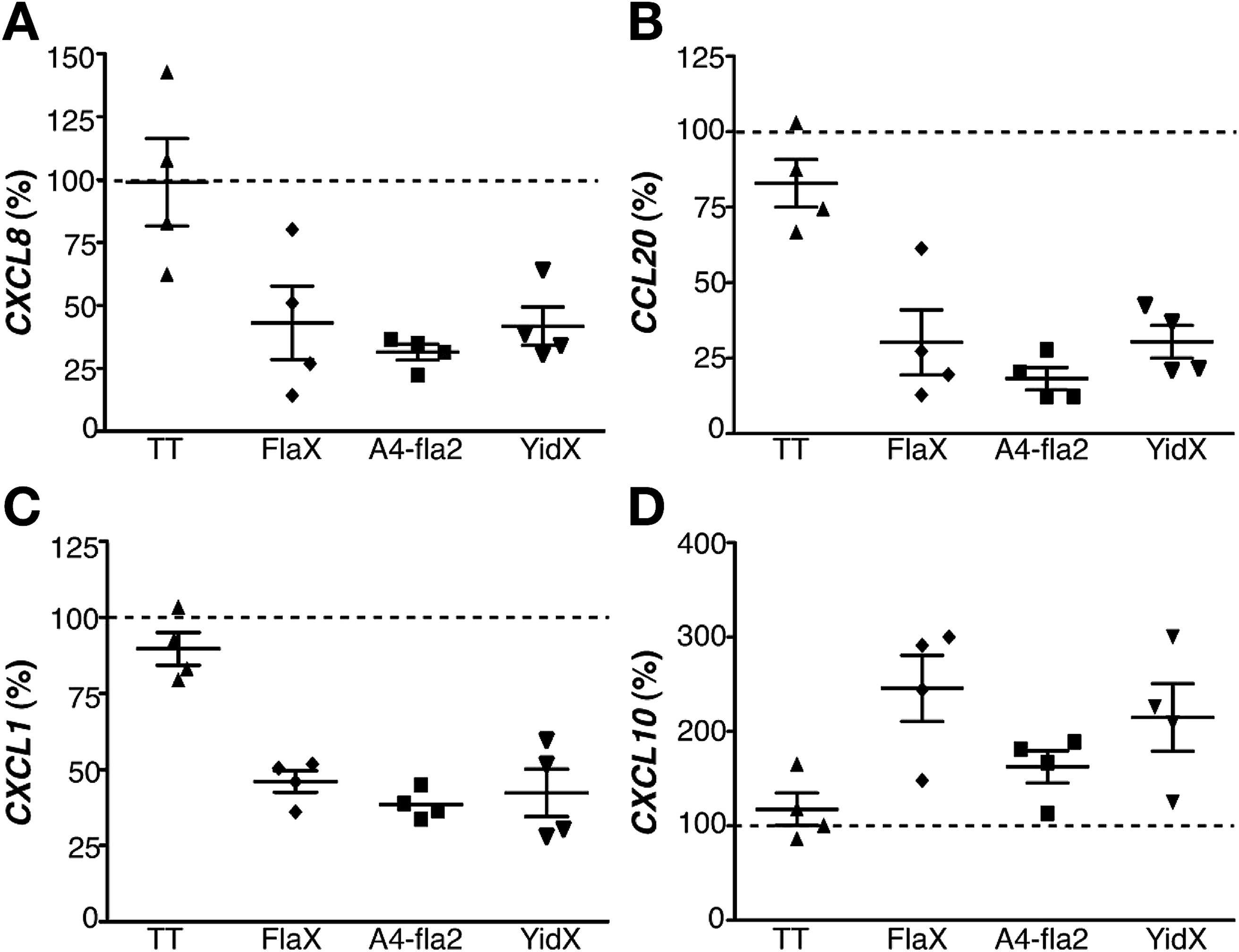 Commensal Specific Cd4 Cells From Patients With Crohn S