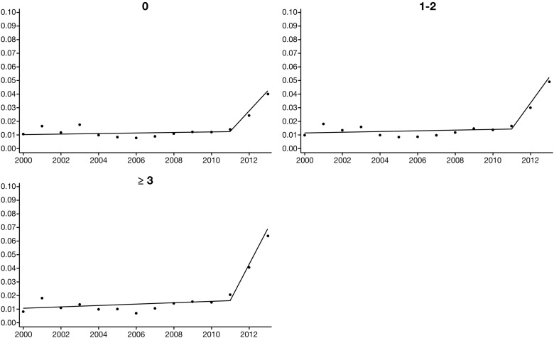 Predictors of Use of Monitored Anesthesia Care for