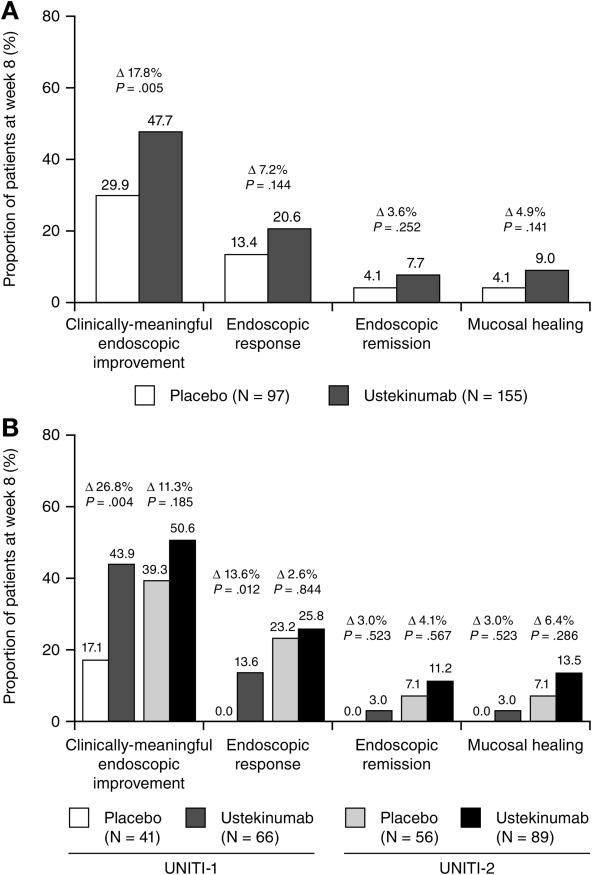 Efficacy of Ustekinumab for Inducing Endoscopic Healing in