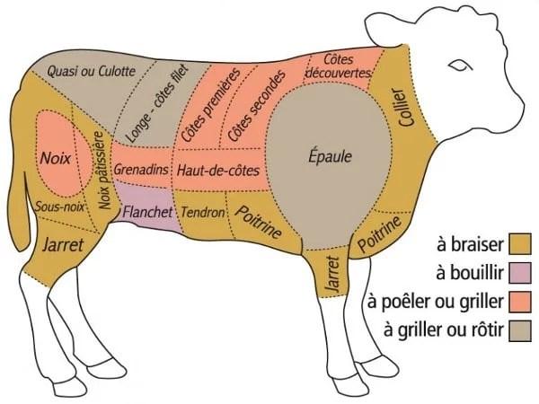 Découpe du veau et destinations culinaires des morceaux