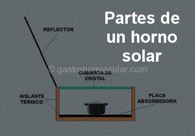 Horno solar Funcionamiento temperatura informacin