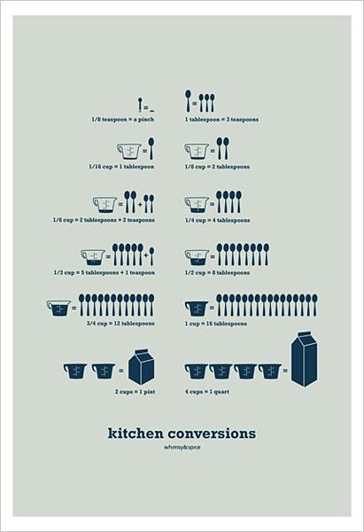 Cuadros con tablas de conversin de medidas  Gastronoma