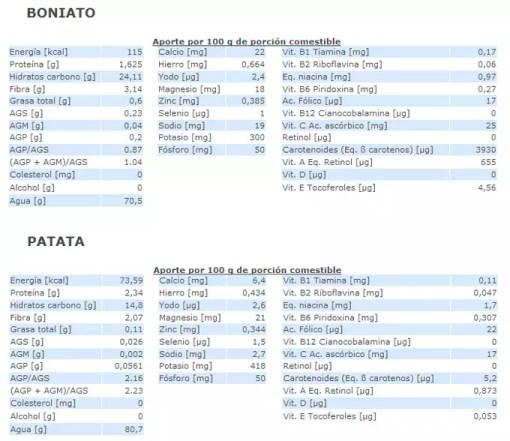 Comparativa patata y batata