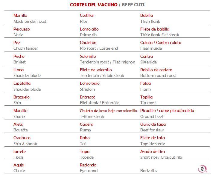 Cortes del vacuno