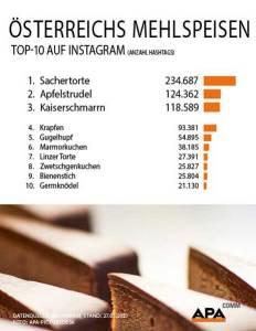 Sachertorte Instagram