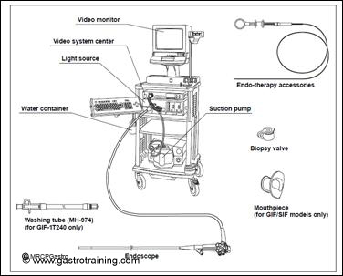 Manual Olympus Colonoscope Cleaning Tubing Pictures to Pin