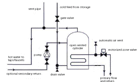 combi boiler central heating system diagram corsa d stereo wiring unvented cyclinder drawing - gasworks