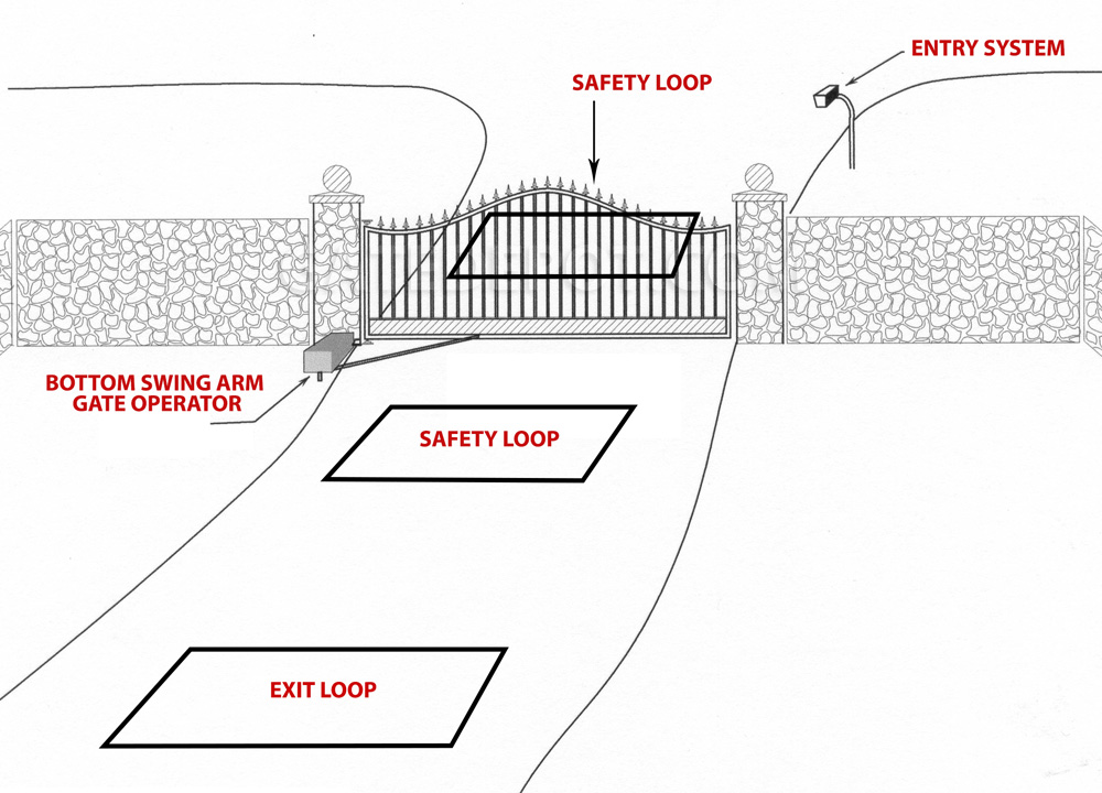 Overview of Driveway Swing Gate Automation