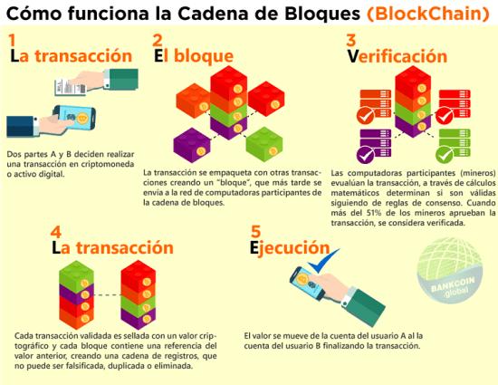 Santander utiliza Blockchain