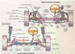 Steering Diagram