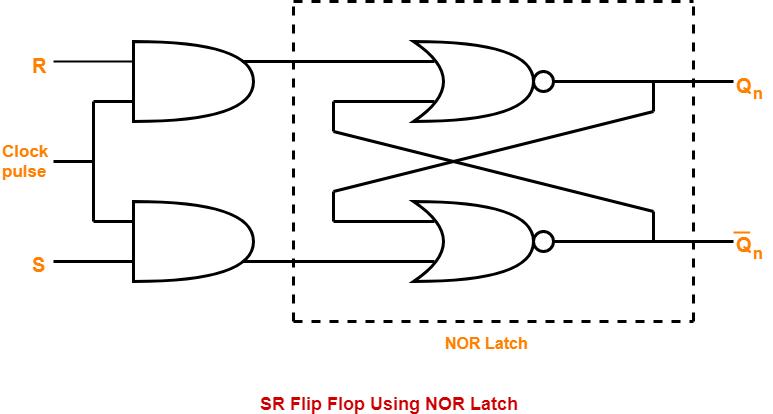 Logic-Circuit-For-SR-Flip-Flop-Constructed-Using-NOR-Latch