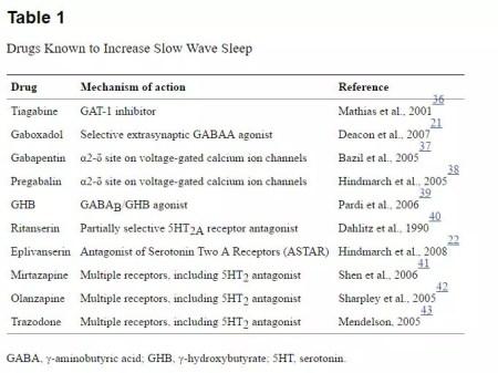 drugs-that-increase-slow-wave-sleep