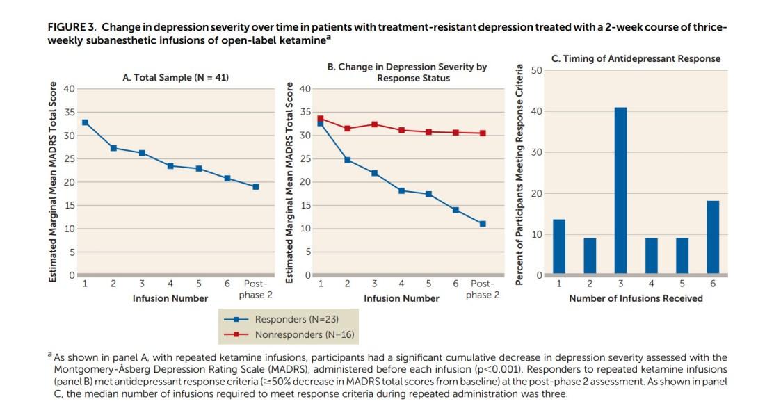 Ketamine Infusion TIme to Response Major Depression