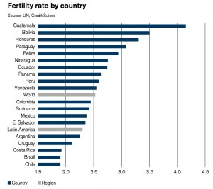latin america fertliity rate