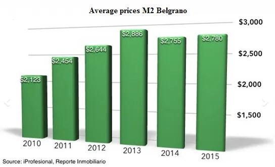 averageBelgrano