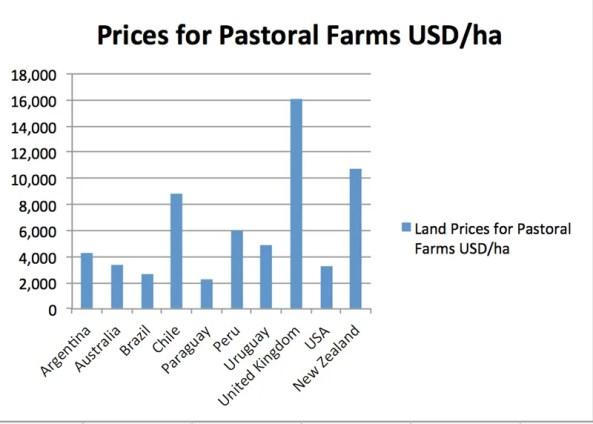 precios de la tierra agrícola