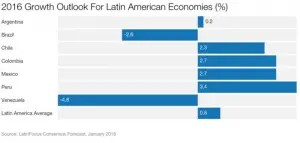 Latin-American-Economy