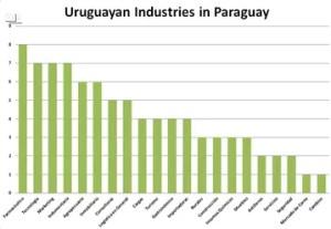 Uruguayan-Industries-in-Paraguay
