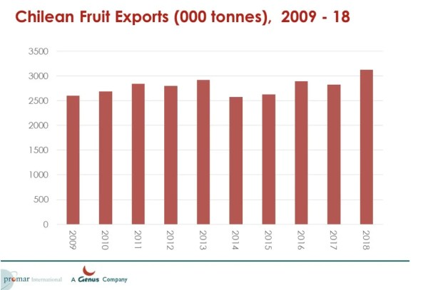 Chile Fruit exports