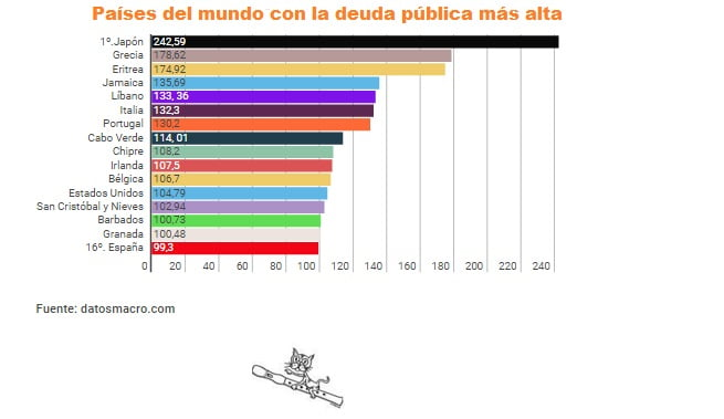periodismo de datos, deuda pública