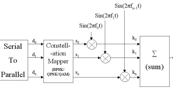 Introduction to OFDM – orthogonal Frequency division