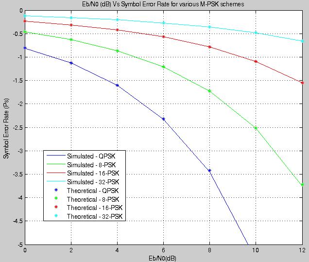 M Psk Gaussianwaves