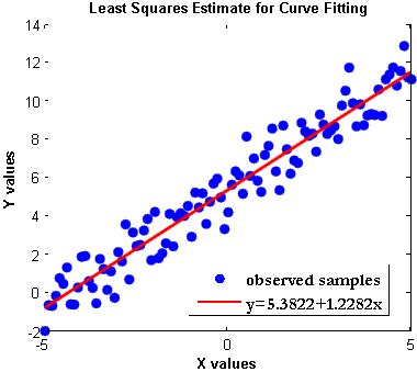 Linear Models – Least Squares Estimator (LSE) | GaussianWaves