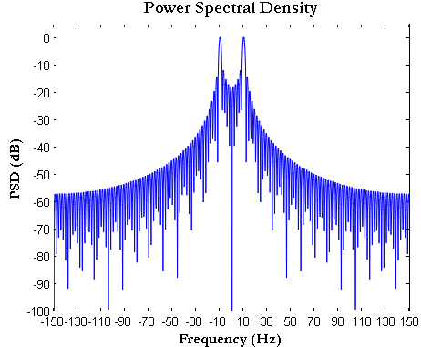 FFT plot Power Spectral Density (PSD) how to plot FFT in
