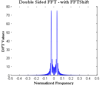How to plot FFT using Matlab