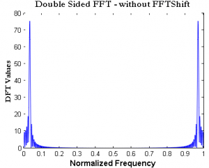 Normalized-FFT-how-to-plot-FFT-in-Matlab-300x241.png