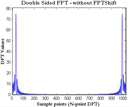 Matlab Fft