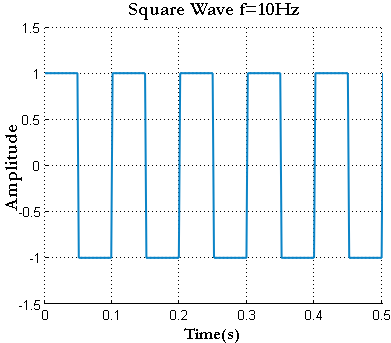 Generating Basic Signals Square Wave And Power Spectral Density