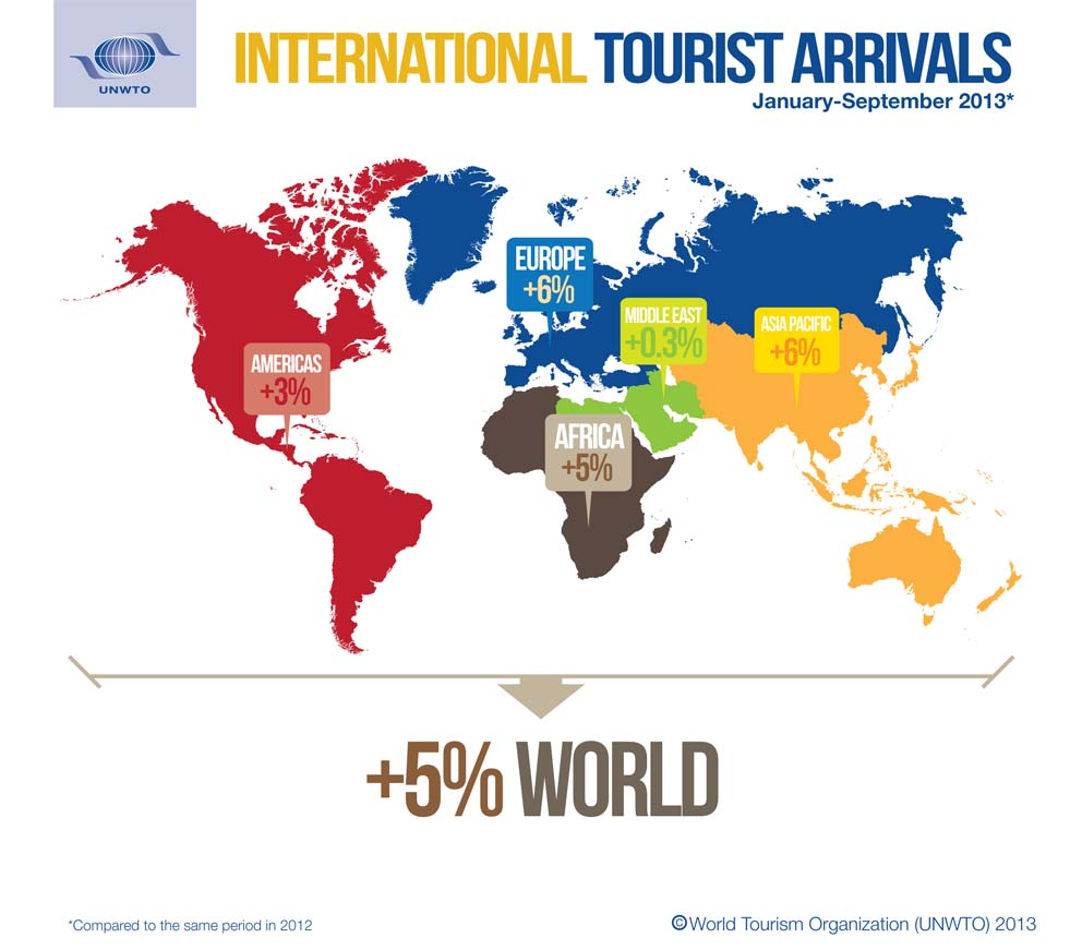 International Tourist Arrivals, January - September 2013 compared to the same period in 2012