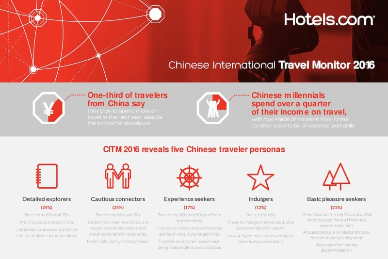 It's time to change our perceptions of Chinese travellers: Five unique Chinese traveller personas identified