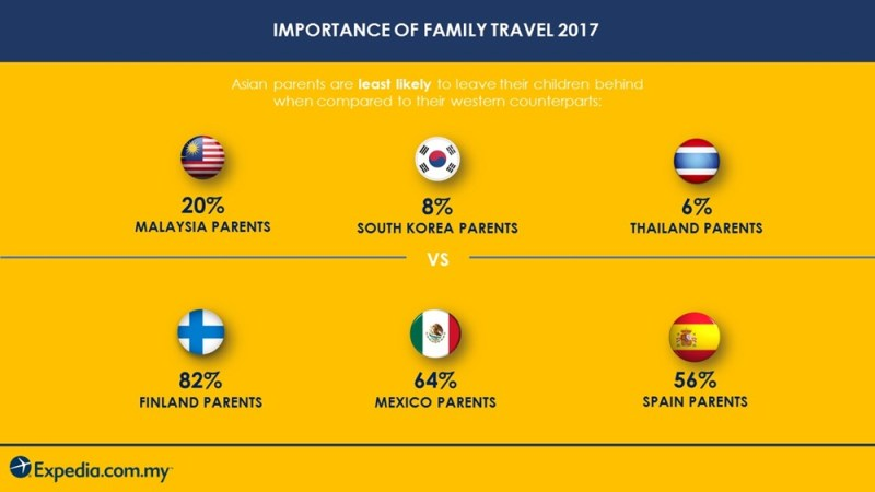 Infographic for Expedia MY Importance of Family Travel
