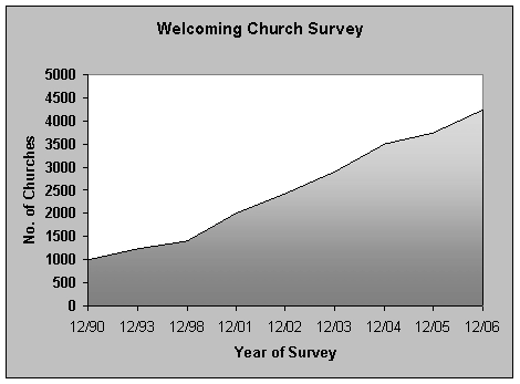 welcoming-churches-2006-graph