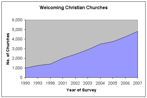 welcoming-churches-2007-graph