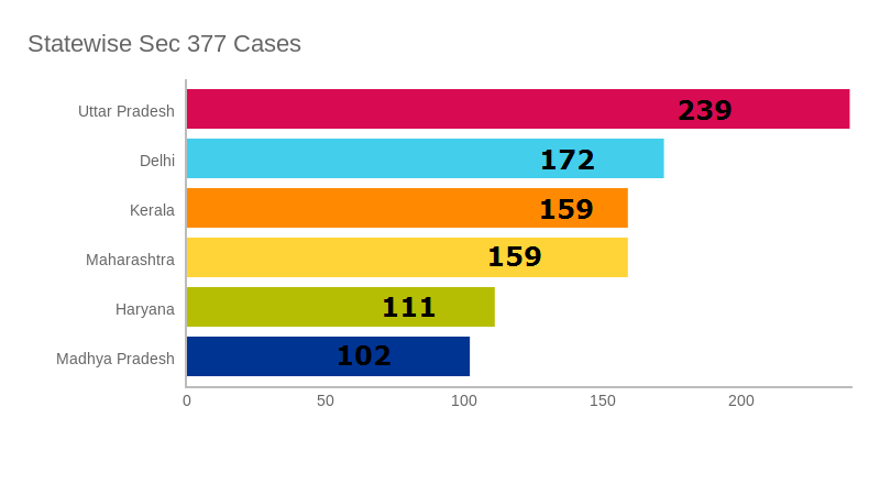 Statewise Section 377 data