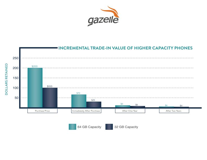 Incremental Trade-In Value of Phone Capacity