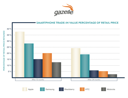 Smartphone Trade-In Value Percentage of Retail Price