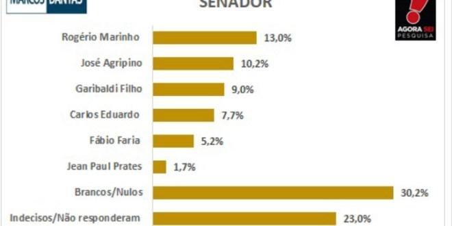 Pesquisa mostra Rogério Marinho à frente na disputa pelo Senado em Caicó