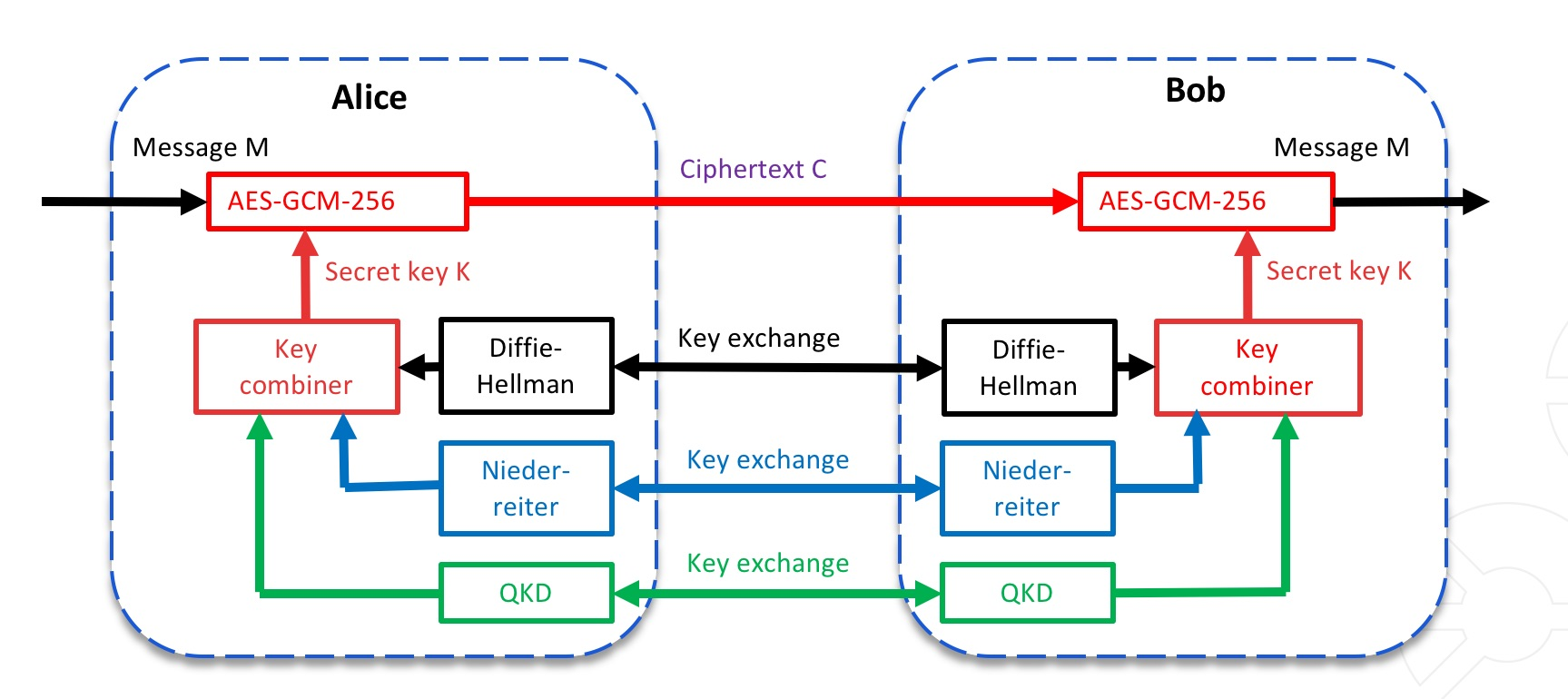 hight resolution of the use of three key exchange schemes over one infrastructure classical public key encryption using the diffie hellman scheme the quantum resistant