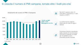 Slide Rapporto PMI campania-page-004